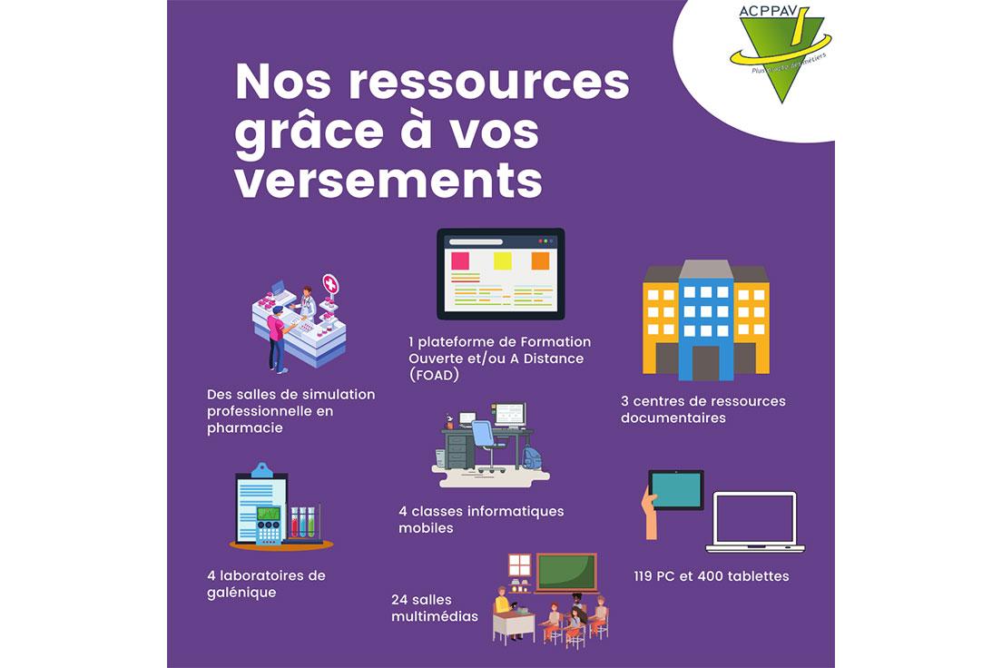 Ressources ACPPAV